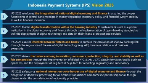 インドネシアにおける決済改革ビジョン
