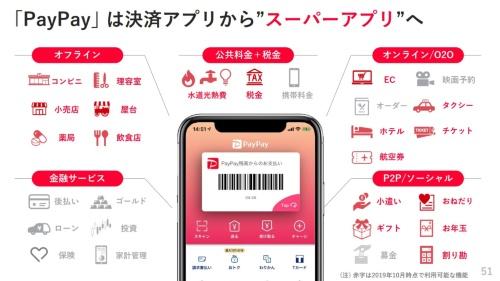 「PayPay」のスーパーアプリのイメージ