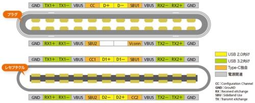 USB Type-Cインターフェースの端子配置