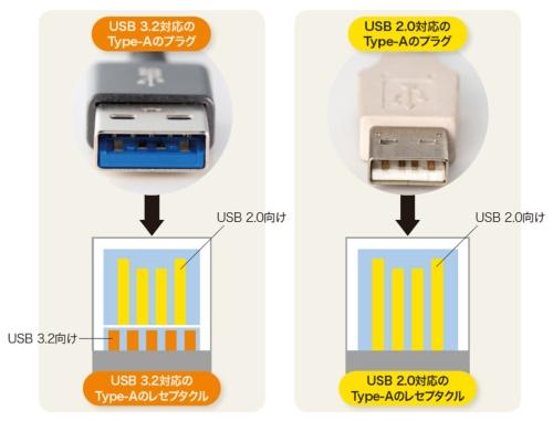 USBの互換性を確保するType-Aの工夫