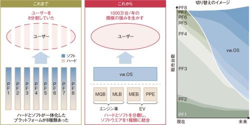 図3 ソフトウエア基盤を1種類に統合し、規模の強みを生かす