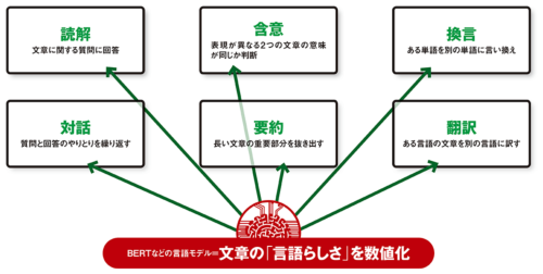 言語モデルの主な応用例