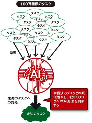 米グーグルが開発する「万能AI」のイメージ