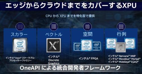 へテロジニアス・コンピューティング・システムで使われるチップの例。Intelのスライドである。左端はMPU、その右がGPU、その右がFPGA、右端は特定処理のアクセラレーターチップ。このスライドでは右端にはDNN処理ICやビジョン処理ICが並ぶ