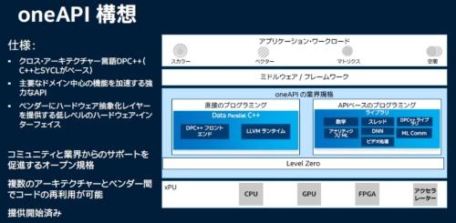 へテロジニアス・コンピューティング・システム向けのアプリケーションソフトウエア開発環境の例。Intelのスライドである。C++とSYCLをベースに同社が開発した新言語「DPC++(Data Parallel C++)」を使って、異なる種類の演算リソースのプログラミングを統一して扱えるという