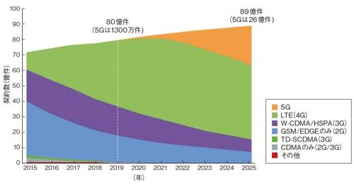 図1 世界の5G契約数は2025年に26億件へ