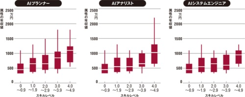 図 スキルレベル別に見たAI関連3ロールの年収