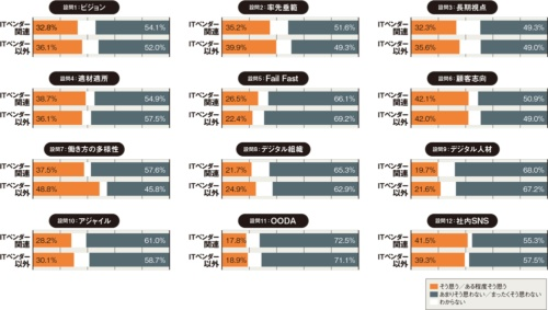 図 DX関連設問にポジティブな回答をした割合をITベンダーとそれ以外で比べた結果
