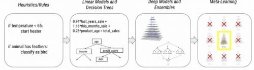 機械学習モデルは時代が進むにつれ複雑化の一途をたどっている
