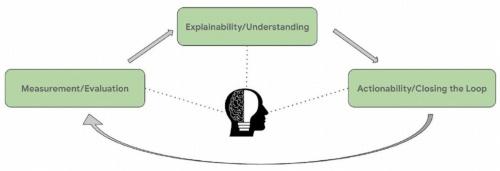 機械学習エンジニアを含めた様々な主体が、AIの挙動を監査し、AIの説明可能性(Explainability)を生かしてモデルを改良し、欠点を埋めるサイクルを回す