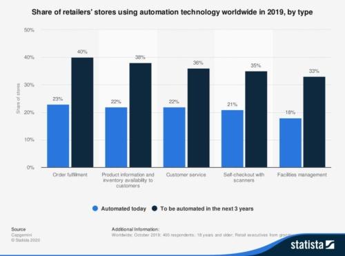 図2 自動化技術を導入する店舗の比率