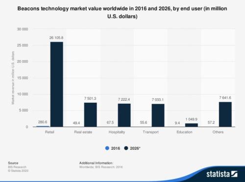 図3 2016年と2026年のビーコンの世界市場規模
