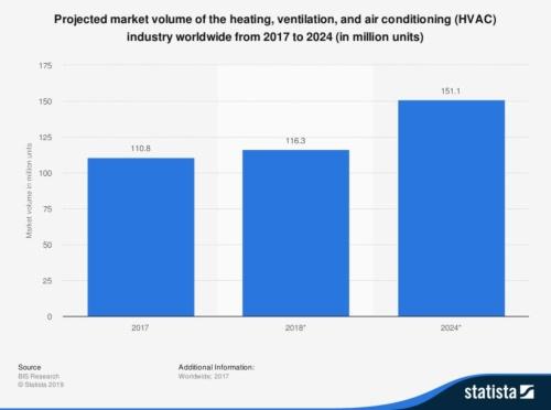 図1 HVACの世界市場規模の予測