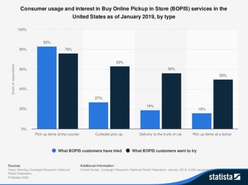 図4 BOPISに対する買い物客の関心