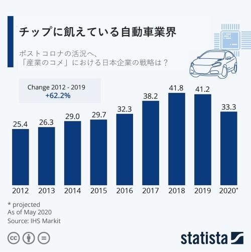 """図 自動車向け半導体の生産金額の推移。2012年から2019年にかけて62.2%も伸びたが、2020年は""""凶作""""の年になった。単位は10億ドル(出所:IHS Markit、提供:Statista)"""