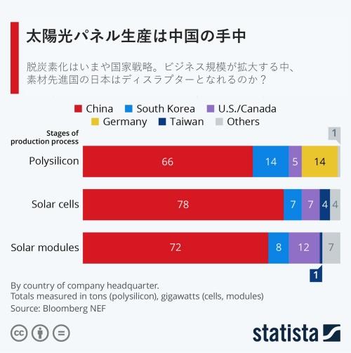 図 太陽光パネル生産の各工程における国・地域別シェア。国・地域は本社所在地。多結晶Si(Polysilicon)は重量、太陽光セル(Solar cells)と太陽光モジュール(Solar modules)は電力のシェア(出所:Bloomberg NEF 、提供:Statista)