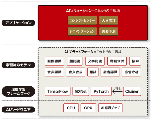 図 クラウドAIサービスの分類