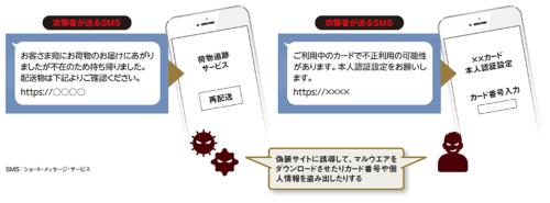 図 SMSを使った攻撃手法の例