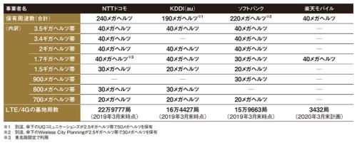 表 携帯4社の保有周波数と基地局数(5Gを除く)