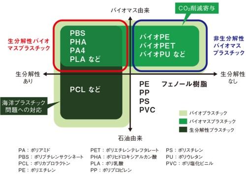 図1 生分解性プラスチックとバイオマスプラスチック
