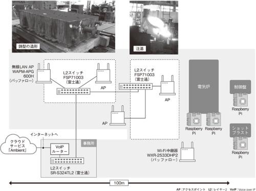 鋳造工場のネットワーク図