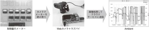Raspberry PiとWebカメラで工場をスマート化