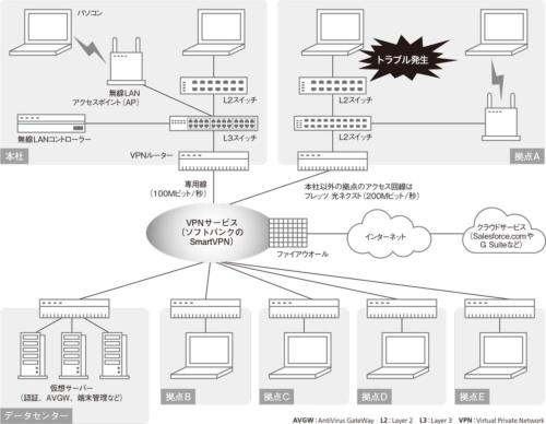 アド近鉄のネットワーク構成