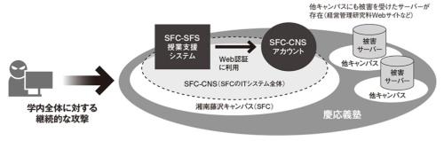 図 慶応義塾大学のネットワーク構成図