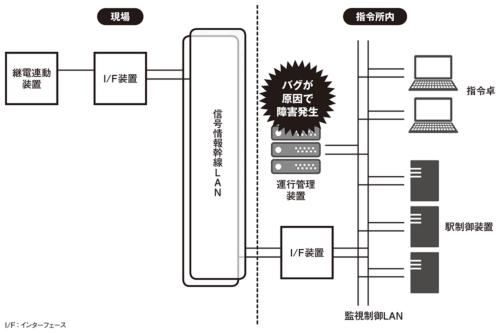 図 東武東上線の運行管理システムの構成
