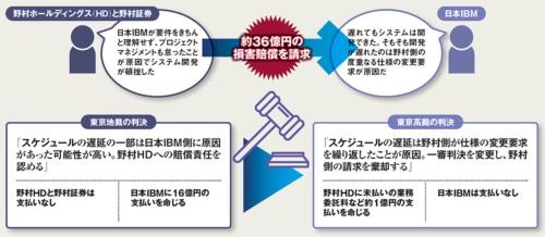 図 野村2社/日本IBMの主張と東京高裁の判決