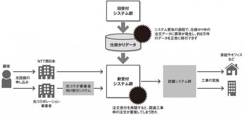 図 NTT西日本で発生した光回線関連のシステム障害の概要