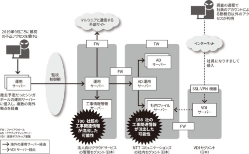 図 NTTコミュニケーションズが受けたサイバー攻撃の概要