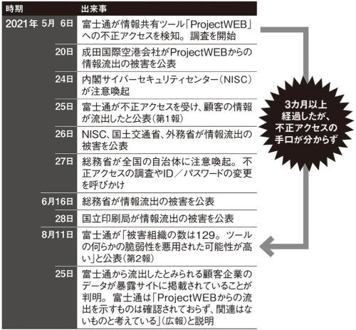 富士通「ProjectWEB」の情報流出を巡る経緯。被害組織の数は129と公表されているが、「実態はもっと多い」という指摘も
