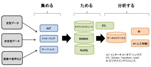 クラウドが提供するデータ活用機能の例