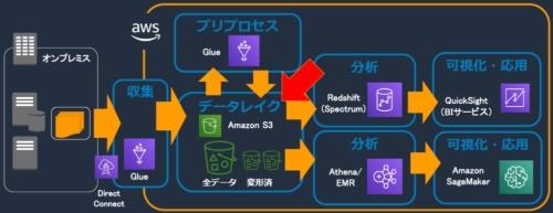 AWSが提供するデータ活用サービスの概要