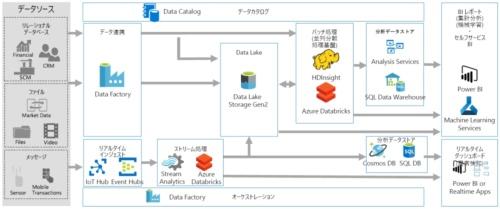 Microsoft Azureのサービスを使ったデータ活用の流れ