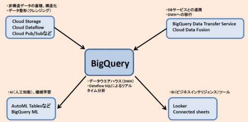 BigQueryを中心にしたGCPのデータ分析サービス