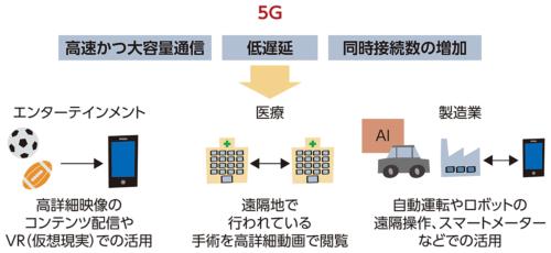 5Gの通信インフラの利用が有望視される分野