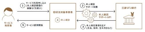 ●三菱UFJ銀行が導入した「本人確認APIサービス」の概要