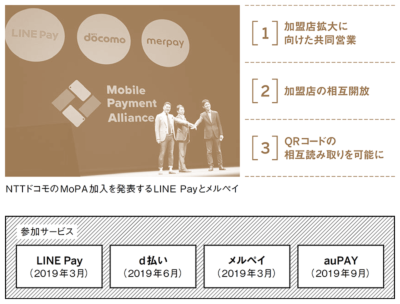 ●Mobile Payment Alliance(MoPA)の狙い