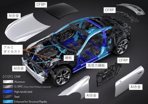 トヨタ自動車のマルチマテリアルボディー