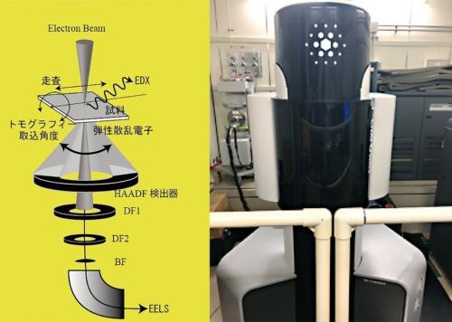 図1●STEM(走査透過型電子顕微鏡)の構成と外観