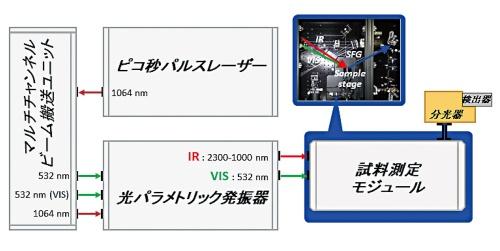 図2●SFG分光装置の概略図と試料ボックスの写真