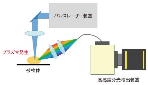 図1●レーザー誘起ブレークダウン分光測定装置の構成