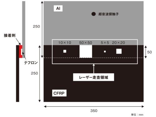 図3●人工欠陥を導入したCFRPとAl合金の接着接合試験片