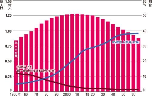 日本における高齢化の推移と将来推計