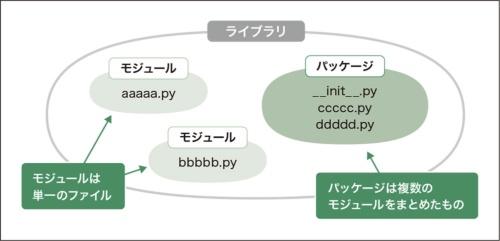 ライブラリの構造