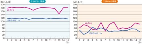 外部からの電波干渉を受ける環境と受けない環境での2.4GHz帯のスループット