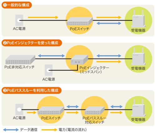 PoEを使う際の主なネットワーク構成