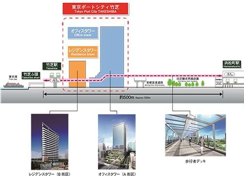 東京ポートシティ竹芝の立地と、エリア横断的な断面イメージ(資料:東急不動産)